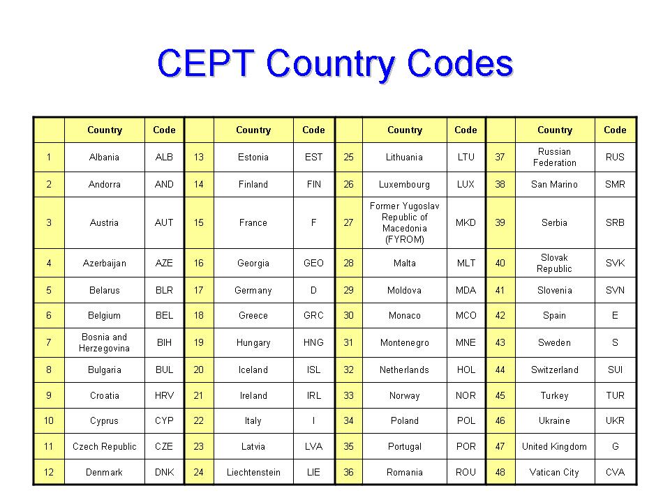 Point Version Cept Country Codes